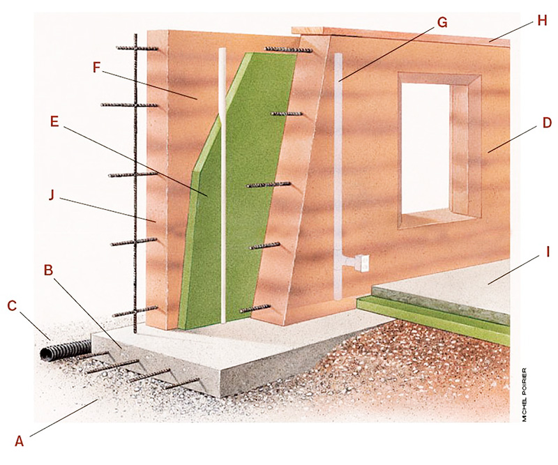 Sirewall System Sirewall Structural Insulated Rammed Earth
